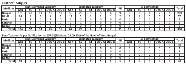 Salary Calculation Of West Bengal Government Employee Including Teachers