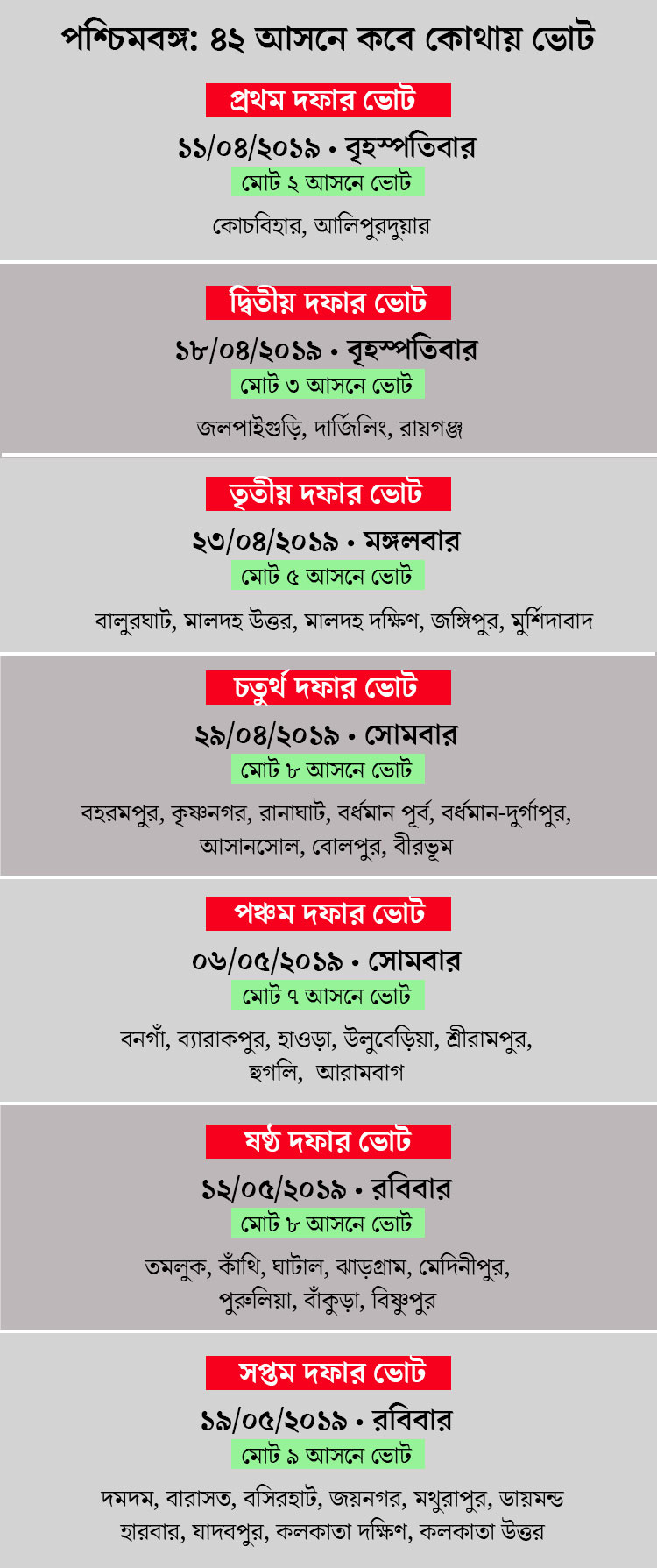 Schedule of Lok Sabha Election in West Bengal, 2019